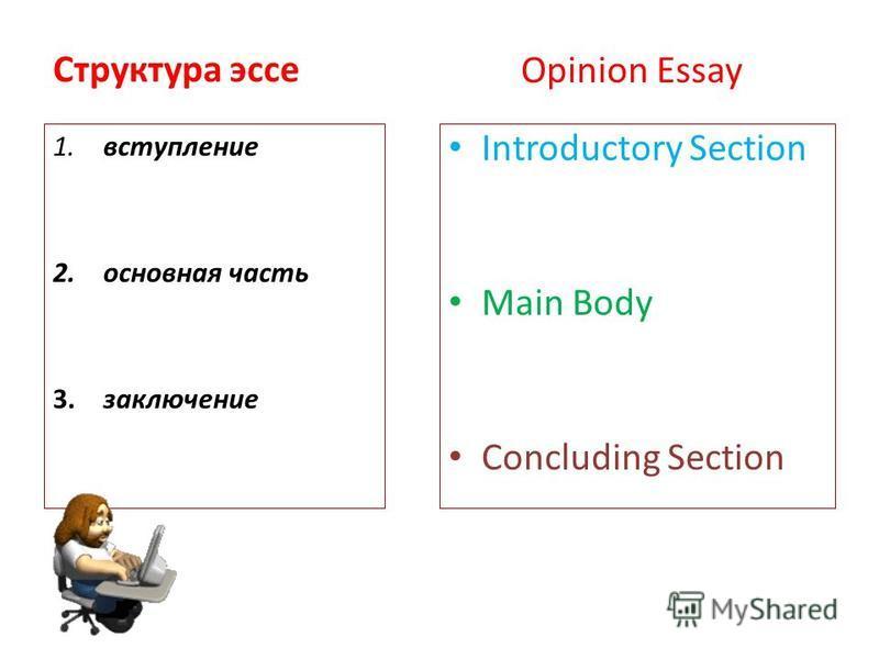 Структура эссе Introductory Section Main Body Concluding Section 1. вступление 2. основная часть 3. заключение Opinion Essay