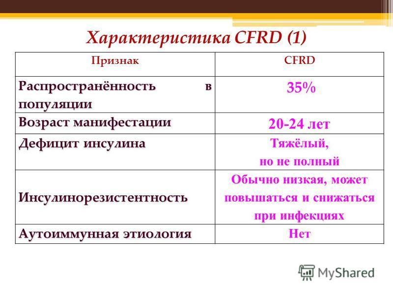 Характеристика CFRD (1) ПризнакCFRD Распространённость в популяции 35% Возраст манифестации 20-24 лет Дефицит инсулина Тяжёлый, но не полный Инсулинорезистентность Обычно низкая, может повышаться и снижаться при инфекциях Аутоиммунная этиология Нет