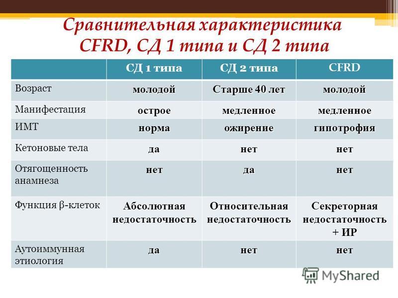 Сравнительная характеристика CFRD, СД 1 типа и СД 2 типа СД 1 типаСД 2 типа CFRD Возрастмолодой Старше 40 лет молодой Манифестацияостроемедленноемедленное ИМТнормаожирениегипотрофия Кетоновые теладанетнет Отягощенность анамнезанетданет Функция β-клет