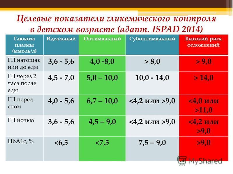 Целевые показатели гликемического контроля в детском возрасте (адапт. ISPAD 2014) Глюкоза плазмы (ммоль/л) Идеальный ОптимальныйСубоптимальный Высокий риск осложнений ГП натощак или до еды 3,6 - 5,64,0 -8,0> 8,0> 9,0 ГП через 2 часа после еды 4,5 - 7