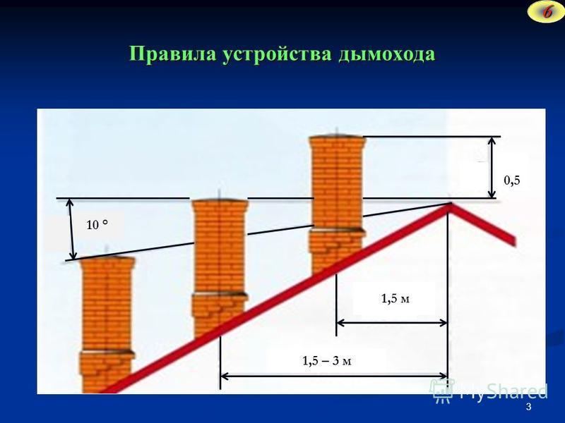 Правила устройства дымохода 3 0,0 0,5 1,5 м 1,5 – 3 м 10 ° 6