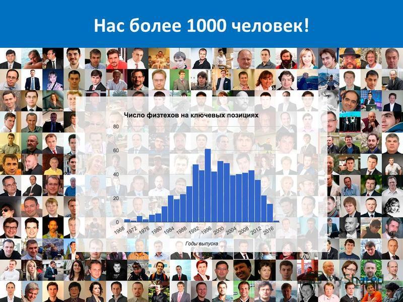 Нас более 1000 человек!