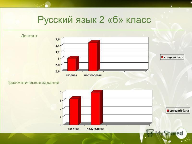16 Русский язык 2 «б» класс Диктант Грамматическое задание