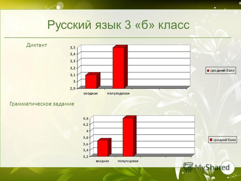 22 Русский язык 3 «б» класс Диктант Грамматическое задание