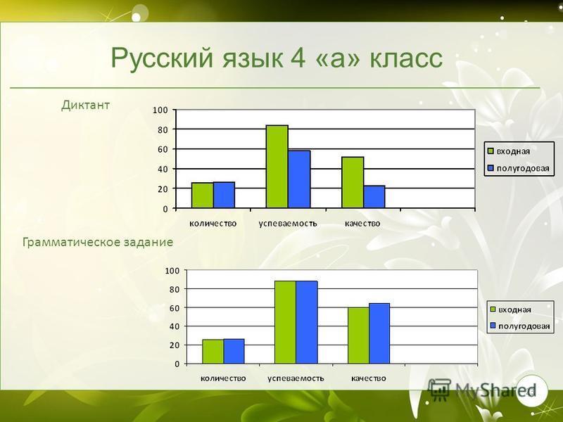 23 Русский язык 4 «а» класс Диктант Грамматическое задание