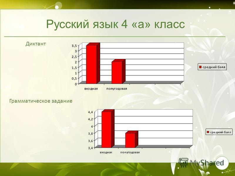 24 Русский язык 4 «а» класс Диктант Грамматическое задание