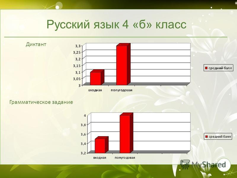 26 Русский язык 4 «б» класс Диктант Грамматическое задание