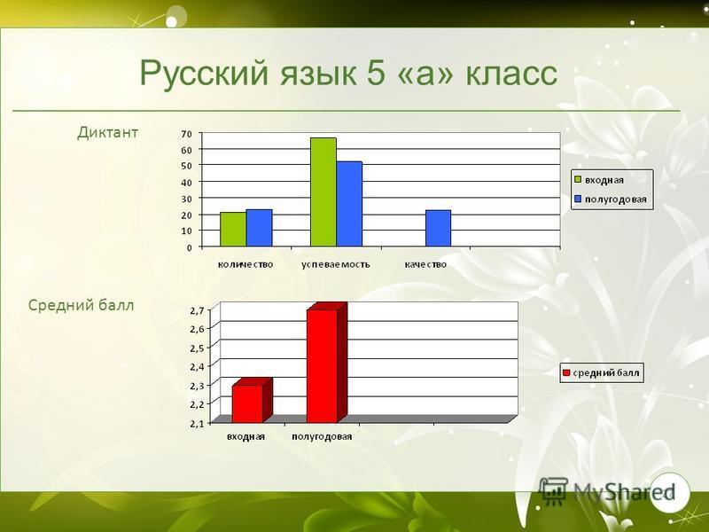 27 Русский язык 5 «а» класс Диктант Средний балл