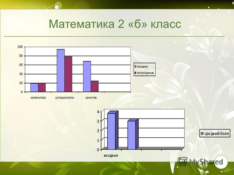4 Математика 2 «б» класс