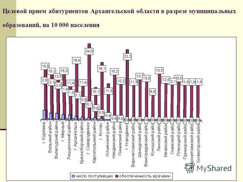 Целевой прием абитуриентов Архангельской области в разрезе муниципальных образований, на 10 000 населения