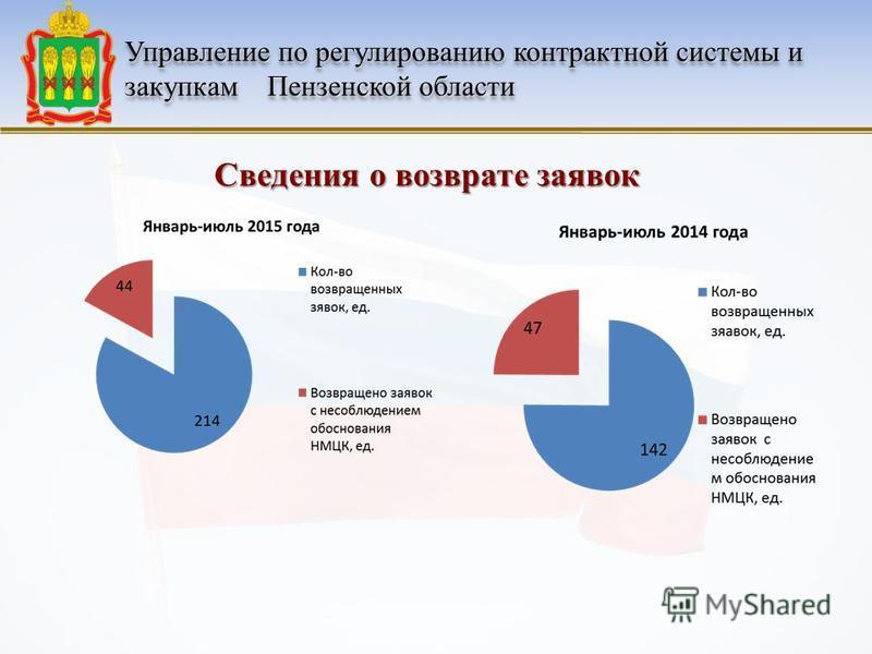 Управление по регулированию контрактной системы и закупкам Пензенской области Сведения о возврате заявок