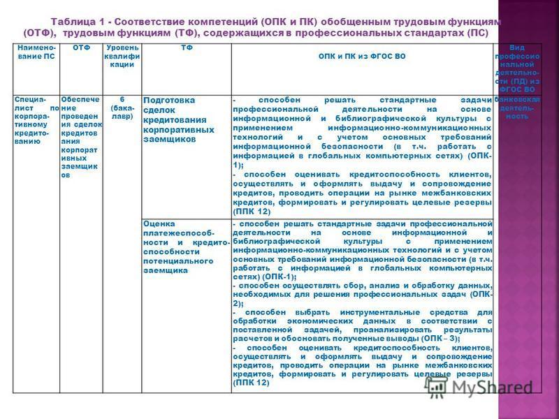 Таблица 1 - Соответствие компетенций (ОПК и ПК) обобщенным трудовым функциям (ОТФ), трудовым функциям (ТФ), содержащихся в профессиональных стандартах (ПС) Наимено- вание ПС ОТФУровень квалификации ТФ ОПК и ПК из ФГОС ВО Вид профессиональной деятельн