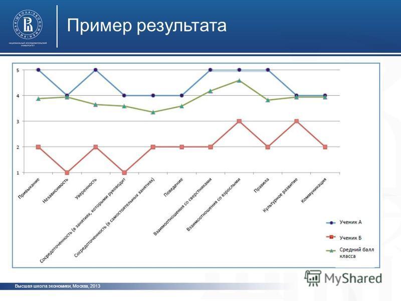 Высшая школа экономики, Москва, 2013 Пример результата