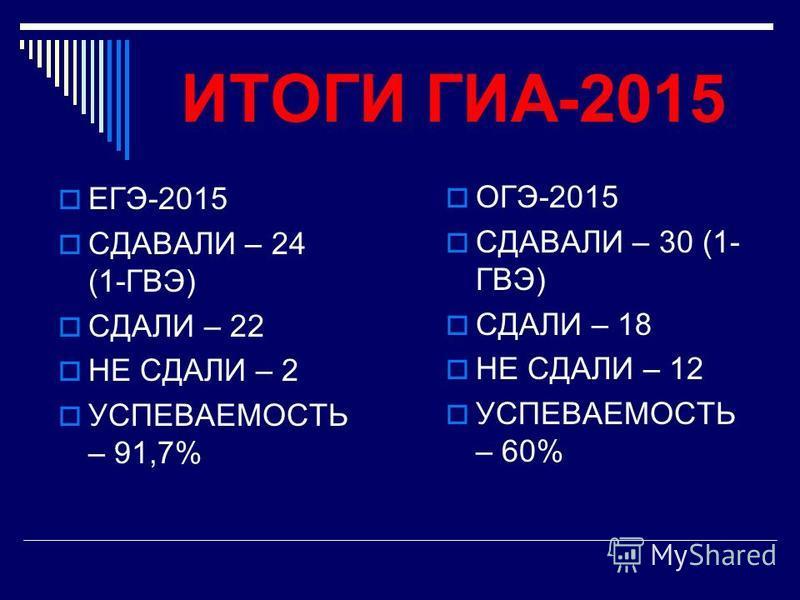 ИТОГИ ГИА-2015 ЕГЭ-2015 СДАВАЛИ – 24 (1-ГВЭ) СДАЛИ – 22 НЕ СДАЛИ – 2 УСПЕВАЕМОСТЬ – 91,7% ОГЭ-2015 СДАВАЛИ – 30 (1- ГВЭ) СДАЛИ – 18 НЕ СДАЛИ – 12 УСПЕВАЕМОСТЬ – 60%
