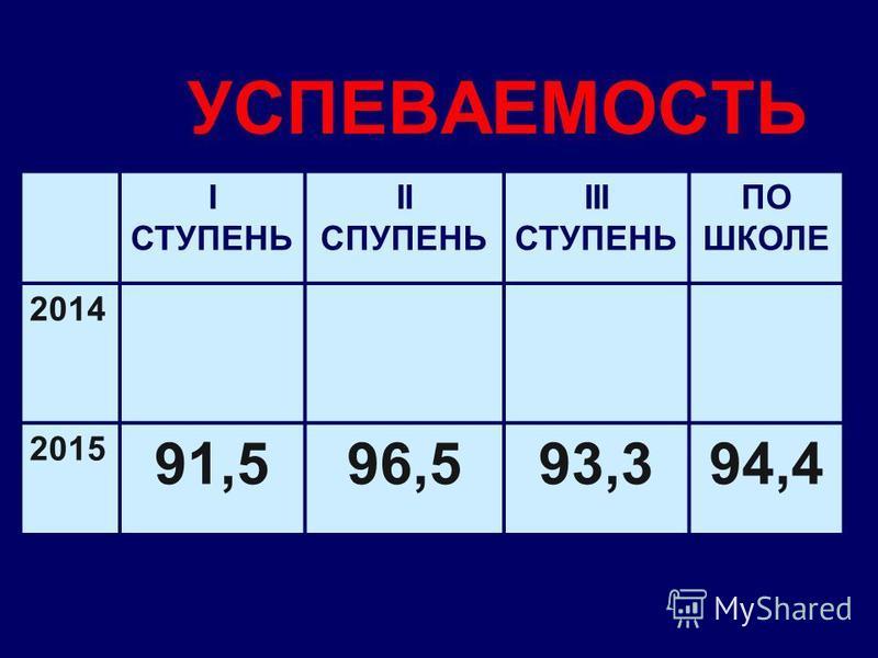 УСПЕВАЕМОСТЬ I СТУПЕНЬ II СПУПЕНЬ III СТУПЕНЬ ПО ШКОЛЕ 2014 2015 91,596,593,394,4