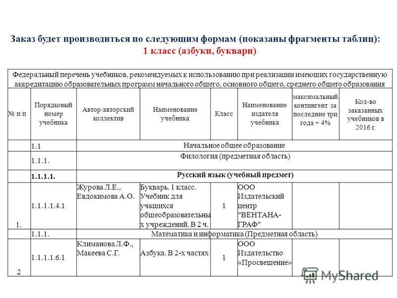 Заказ будет производиться по следующим формам (показаны фрагменты таблиц): 1 класс (азбуки, буквари) Федеральный перечень учебников, рекомендуемых к использованию при реализации имеющих государственную аккредитацию образовательных программ начального