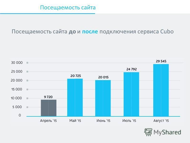 Посещаемость сайта Посещаемость сайта до и после подключения сервиса Cubo