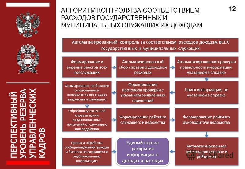 АЛГОРИТМ КОНТРОЛЯ ЗА СООТВЕТСТВИЕМ РАСХОДОВ ГОСУДАРСТВЕННЫХ И МУНИЦИПАЛЬНЫХ СЛУЖАЩИХ ИХ ДОХОДАМ 12 Автоматизированный контроль за соответствием расходов доходам ВСЕХ государственных и муниципальных служащих Формирование и ведение реестра всех госслуж