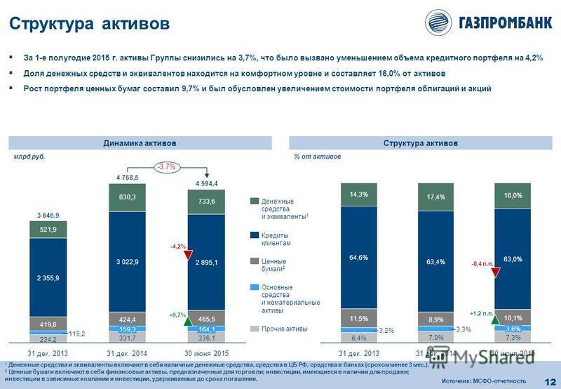12 30 июня 2015 7,3% 14,3% 7,0% 3,3% 8,9% 63,4% 17,4% 31 дек. 2013 6,4% 3,2% 11,5% 64,6% 3,6% 10,1% 63,0% 16,0% 31 дек. 2014 Структура активов За 1-е полугодие 2015 г. активы Группы снизились на 3,7%, что было вызвано уменьшением объема кредитного по