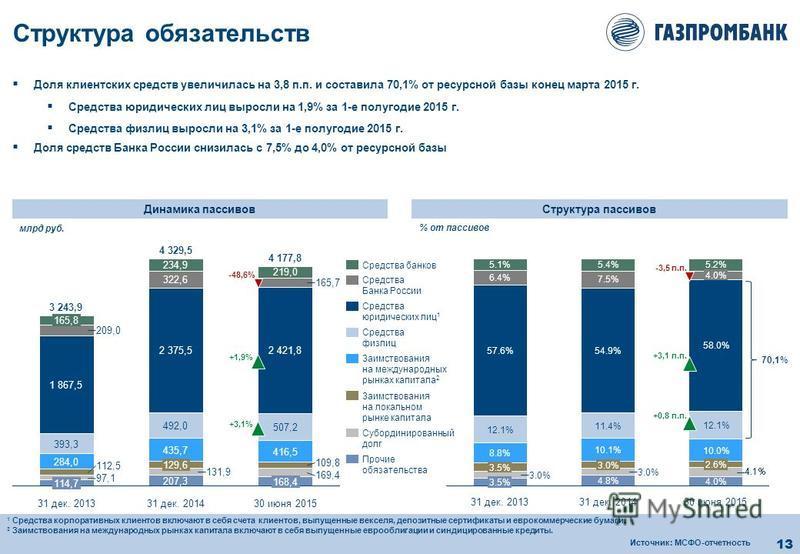 13 Структура обязательств Структура пассивов Динамика пассивов 31 дек. 2014 4.8% 3.0% 10.1% 11.4% 54.9% 7.5% 5.4% 31 дек. 2013 3.5% 3.0% 30 июня 2015 4.0% 2.6% 10.0% 12.1% 58.0% 4.0% 5.2% 3.5% 8.8% 12.1% 57.6% 6.4% 5.1% Доля клиентских средств увелич