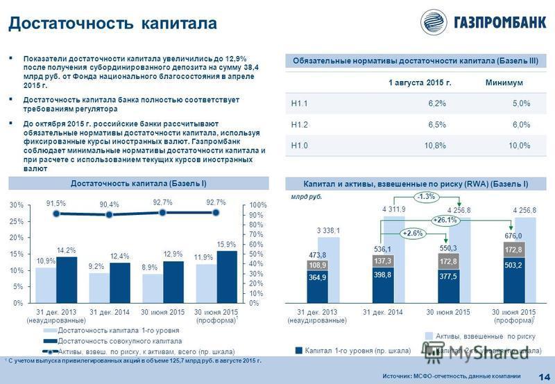 14 Достаточность капитала Достаточность капитала (Базель I) Показатели достаточности капитала увеличились до 12,9% после получения субординированного депозита на сумму 38,4 млрд руб. от Фонда национального благосостояния в апреле 2015 г. Достаточност