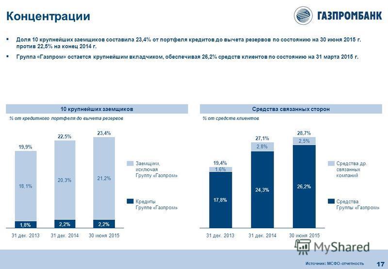 17 Концентрации Средства связанных сторон 10 крупнейших заемщиков Доля 10 крупнейших заемщиков составила 23,4% от портфеля кредитов до вычета резервов по состоянию на 30 июня 2015 г. против 22,5% на конец 2014 г. Группа «Газпром» остается крупнейшим
