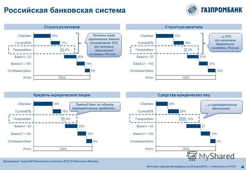 4 Российская банковская система Структура активов Структура капитала Третий банк по объему корпоративных кредитов… Кредиты юридическим лицам Средства юридических лиц Итого 100% Остальные банки 8%8% Банки 21 – 10014% Банки 4 – 2025%25% 30% Газпромбанк