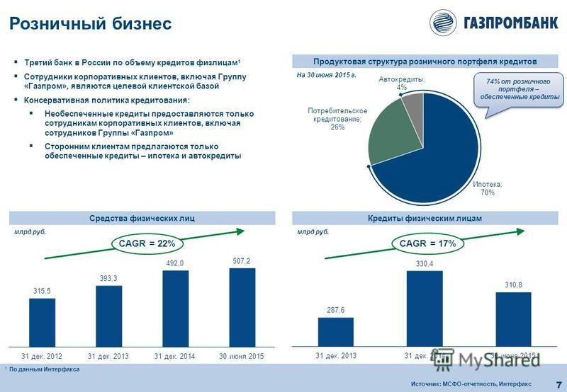 7 Средства физических лиц Третий банк в России по объему кредитов физ лицам 1 Сотрудники корпоративных клиентов, включая Группу «Газпром», являются целевой клиентской базой Консервативная политика кредитования: Необеспеченные кредиты предоставляются
