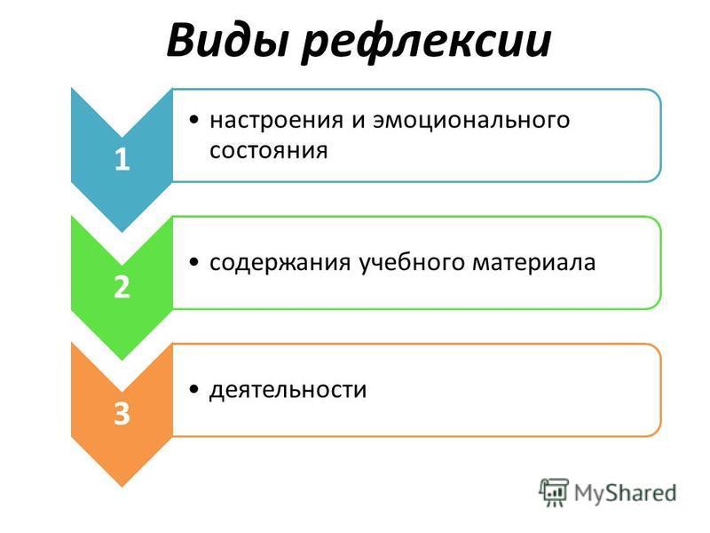 Виды рефлексии 1 настроения и эмоционального состояния 2 содержания учебного материала 3 деятельности