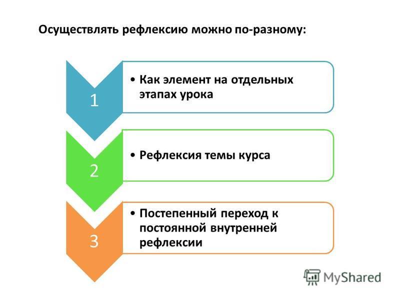 1 Как элемент на отдельных этапах урока 2 Рефлексия темы курса 3 Постепенный переход к постоянной внутренней рефлексии Осуществлять рефлексию можно по-разному: