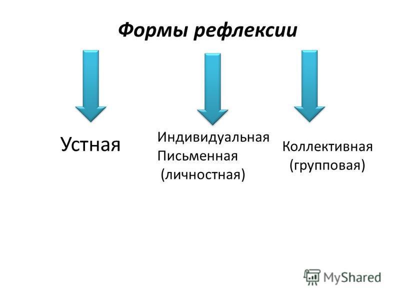 Формы рефлексии Индивидуальная Письменная (личностная) Коллективная (групповая) Устная