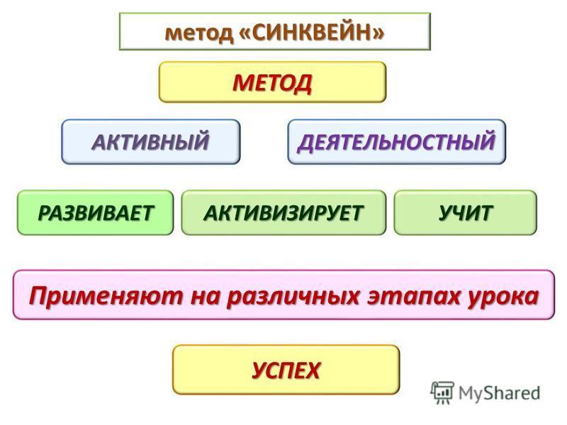 метод «СИНКВЕЙН» АКТИВНЫЙ МЕТОД ДЕЯТЕЛЬНОСТНЫЙ Применяют на различных этапах урока УСПЕХ РАЗВИВАЕТАКТИВИЗИРУЕТУЧИТ