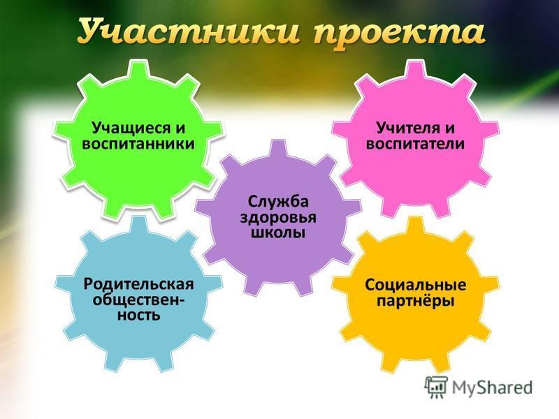Учащиеся и воспитанники Учителя и воспитатели Служба здоровья школы Социальные партнёры Родительская общественность