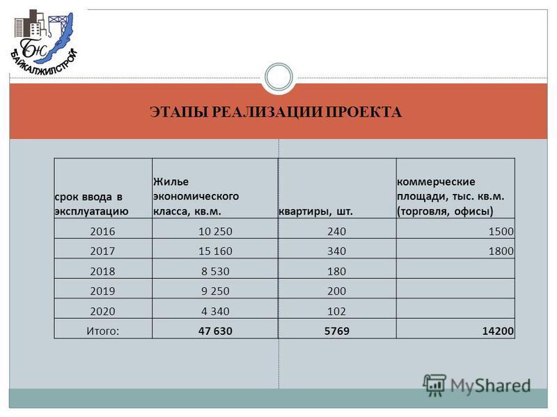 ЭТАПЫ РЕАЛИЗАЦИИ ПРОЕКТА срок ввода в эксплуатацию Жилье экономического класса, кв.м.квартиры, шт. коммерческие площади, тыс. кв.м. (торговля, офисы) 201610 2502401500 201715 1603401800 20188 530180 20199 250200 20204 340102 Итого:47 630576914200