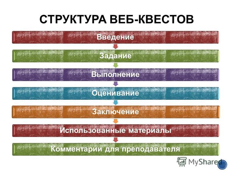 Введение ЗаданиеВыполнение ОцениваниеЗаключение Использованные материалы Комментарии для преподавателя СТРУКТУРА ВЕБ-КВЕСТОВ
