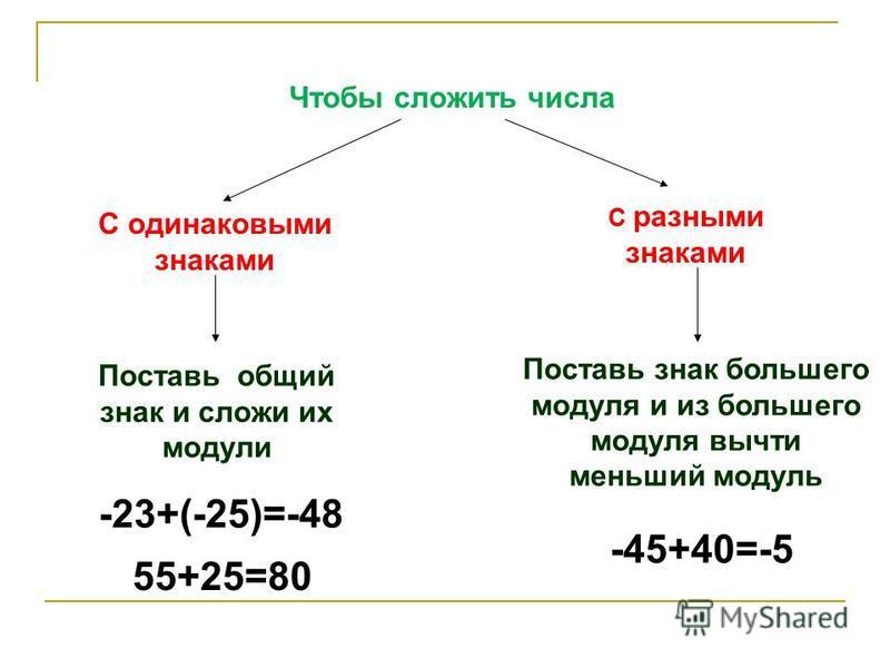 Чтобы сложить числа С одинаковыми знаками С разными знаками Поставь общий знак и сложи их модули Поставь знак большего модуля и из большего модуля вычти меньший модуль -23+(-25)=-48 55+25=80 -45+40=-5