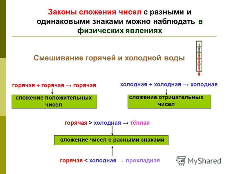 Законы сложения чисел с разными и одинаковыми знаками можно наблюдать в физических явлениях Смешивание горячей и холодной воды горячая + горячая горячая холодная + холодная холодная горячая > холодная тёплая горячая < холодная прохладная сложение пол