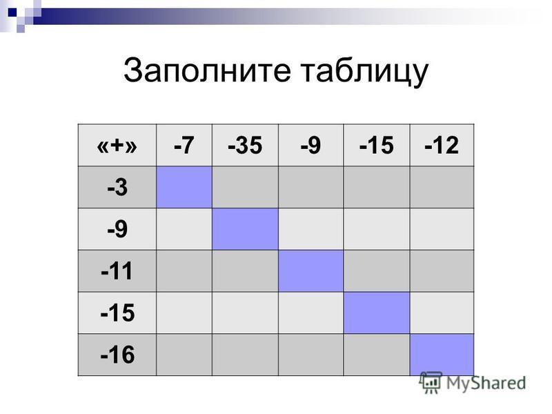 «+»-7-35-9-15-12 -3 -9 -11 -15 -16 Заполните таблицу