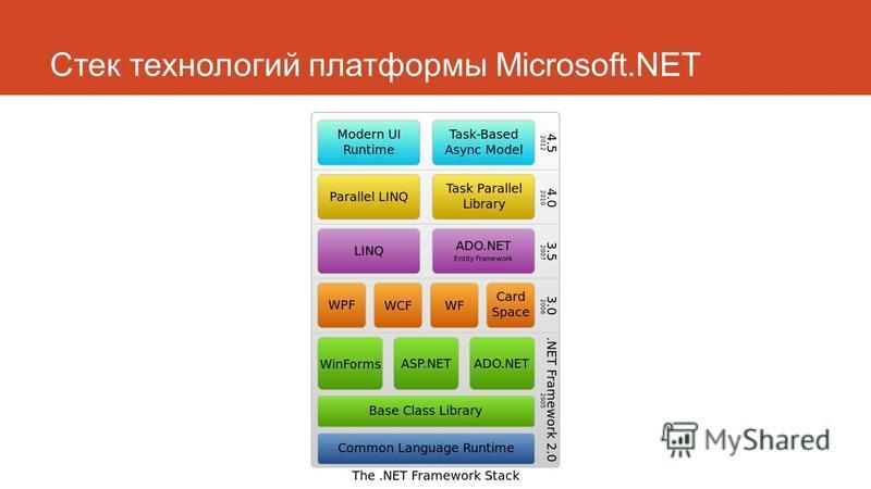 Стек технологий платформы Microsoft.NET