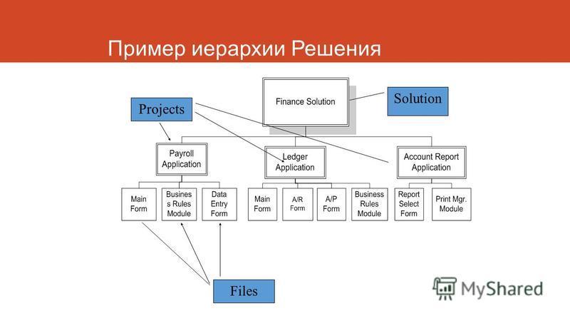 Пример иерархии Решения Solution Projects Files