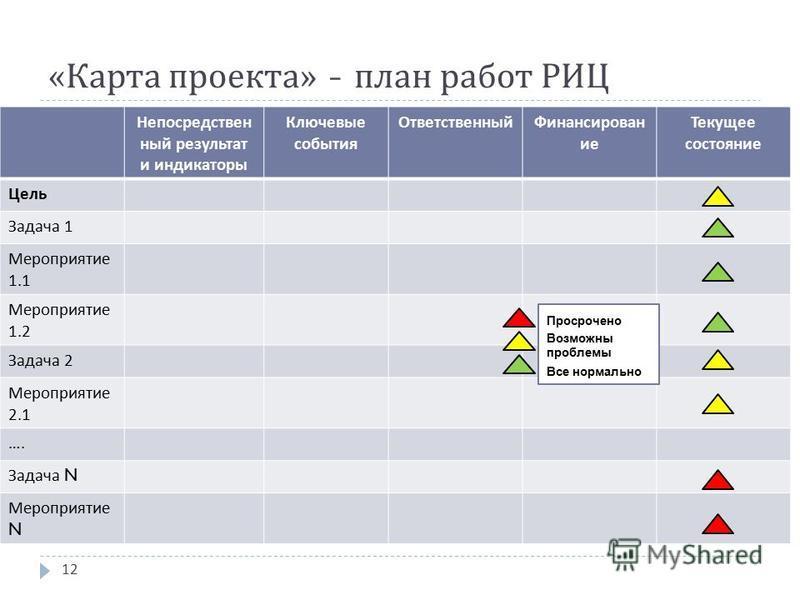 « Карта проекта » - план работ РИЦ Непосредствен ный результат и индикаторы Ключевые события Ответственный Финансирован ие Текущее состояние Цель Задача 1 Мероприятие 1.1 Мероприятие 1.2 Задача 2 Мероприятие 2.1 …. Задача N Мероприятие N Просрочено В