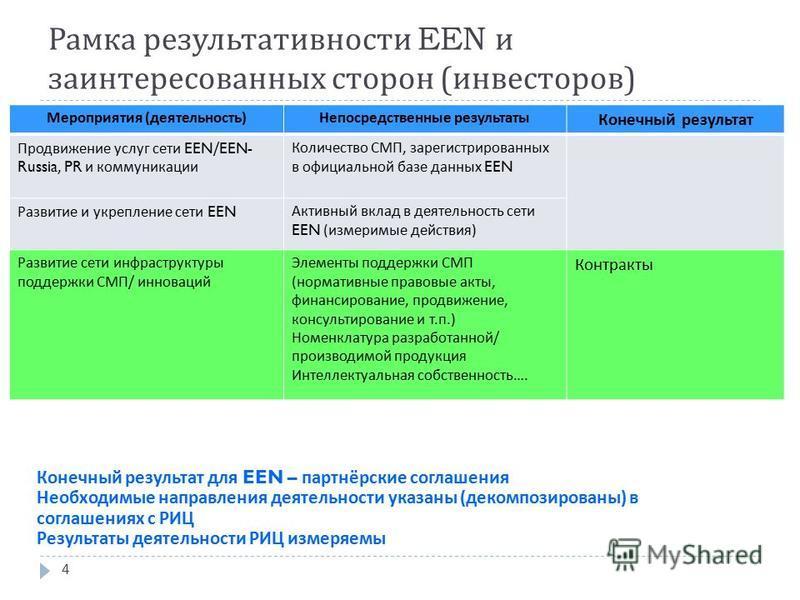 Рамка результативности EEN и заинтересованных сторон ( инвесторов ) Конечный результат для EEN – партнёрские соглашения Необходимые направления деятельности указаны ( декомпозированы ) в соглашениях с РИЦ Результаты деятельности РИЦ измеряемы Меропри