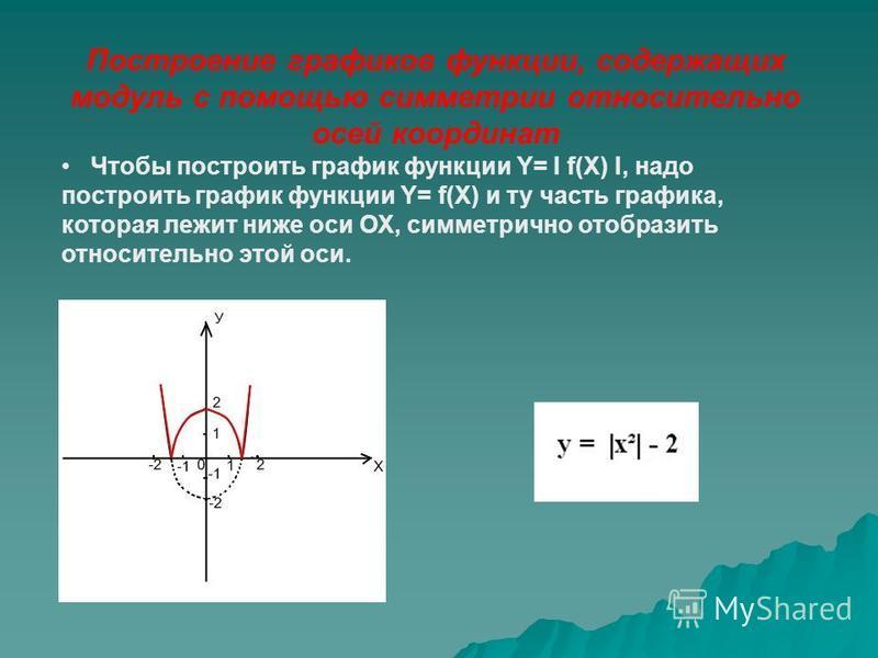 Построение графиков функции, содержащих модуль с помощью симметрии относительно осей координат Чтобы построить график функции Y= I f(X) I, надо построить график функции Y= f(X) и ту часть графика, которая лежит ниже оси ОХ, симметрично отобразить отн