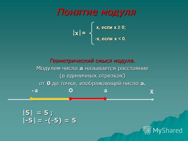 х, если х 0; -х, если х < 0. х, если х 0; -х, если х < 0. Геометрический смысл модуля. Модулем числа а называется расстояние (в единичных отрезках) от 0 до точки, изображающей число а. X Oa- a х = х = Понятие модуля 5 = 5 ; -5 = -(-5) = 5