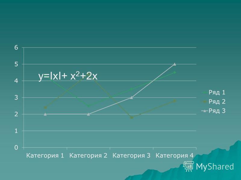 y=IxI+ x 2 +2x
