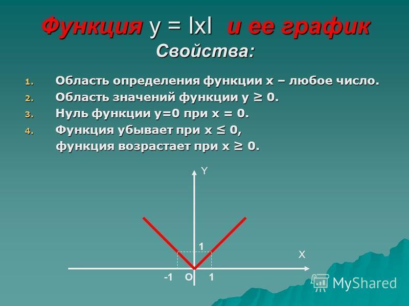 Функция у = IхI и ее график Свойства: 1. Область определения функции х – любое число. 2. Область значений функции у 0. 3. Нуль функции у=0 при х = 0. 4. Функция убывает при х 0, функция возрастает при х 0. функция возрастает при х 0. O Y 1 1 Х