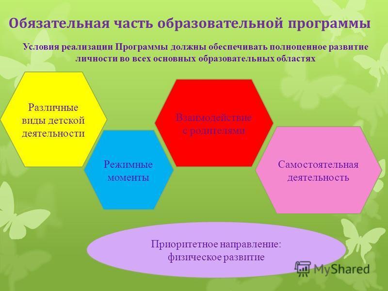 Обязательная часть образовательной программы Условия реализации Программы должны обеспечивать полноценное развитие личности во всех основных образовательных областях Различные виды детской деятельности Режимные моменты Самостоятельная деятельность Вз