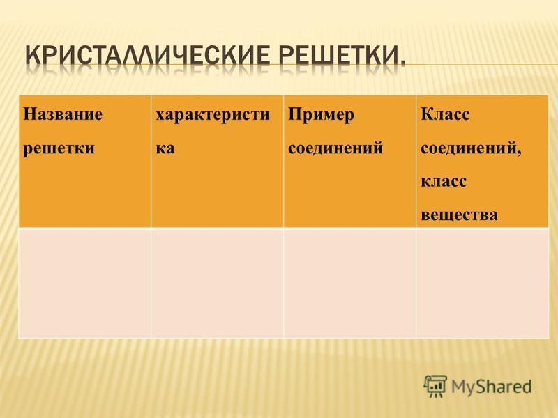 Название решетки характеристика Пример соединений Класс соединений, класс вещества