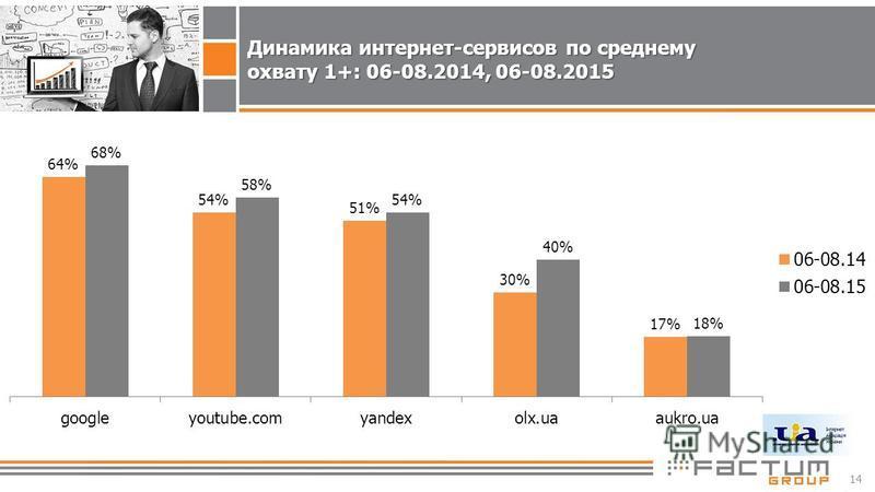 14 Динамика интернет-сервисов по среднему охвату 1+: 06-08.2014, 06-08.2015