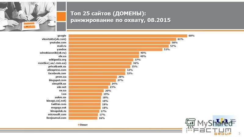 5 Топ 25 сайтов (ДОМЕНЫ): ранжирование по охвату, 08.2015